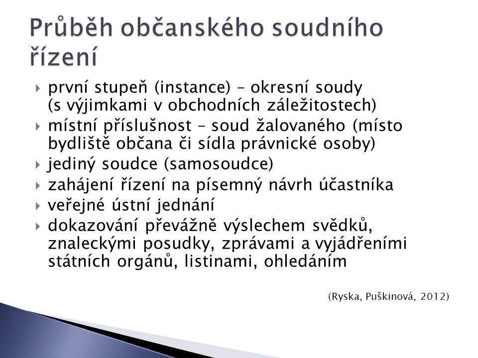 soud žalovanýžalobce (Šíma, Suk, 2006)