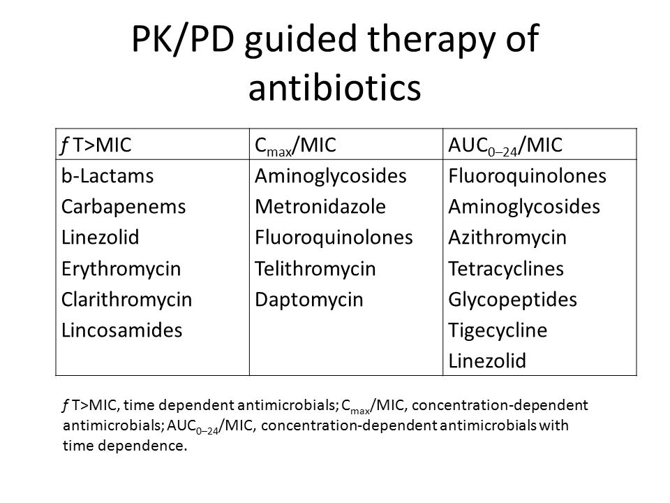 PK/PD guided therapy of antibiotics f T>MICC max /MICAUC 0–24 /MIC b-Lactams Carbapenems Linezolid Erythromycin Clarithromycin Lincosamides Aminoglycosides Metronidazole Fluoroquinolones Telithromycin Daptomycin Fluoroquinolones Aminoglycosides Azithromycin Tetracyclines Glycopeptides Tigecycline Linezolid f T>MIC, time dependent antimicrobials; C max /MIC, concentration-dependent antimicrobials; AUC 0–24 /MIC, concentration-dependent antimicrobials with time dependence.