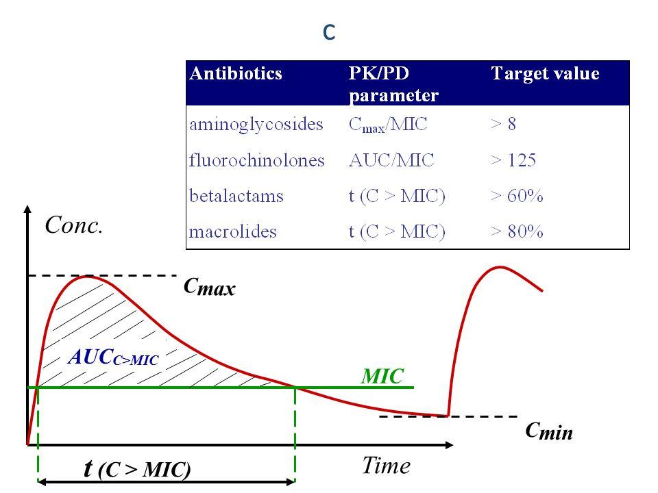 c Conc. Time MIC t (C > MIC) C max AUC C>MIC C min