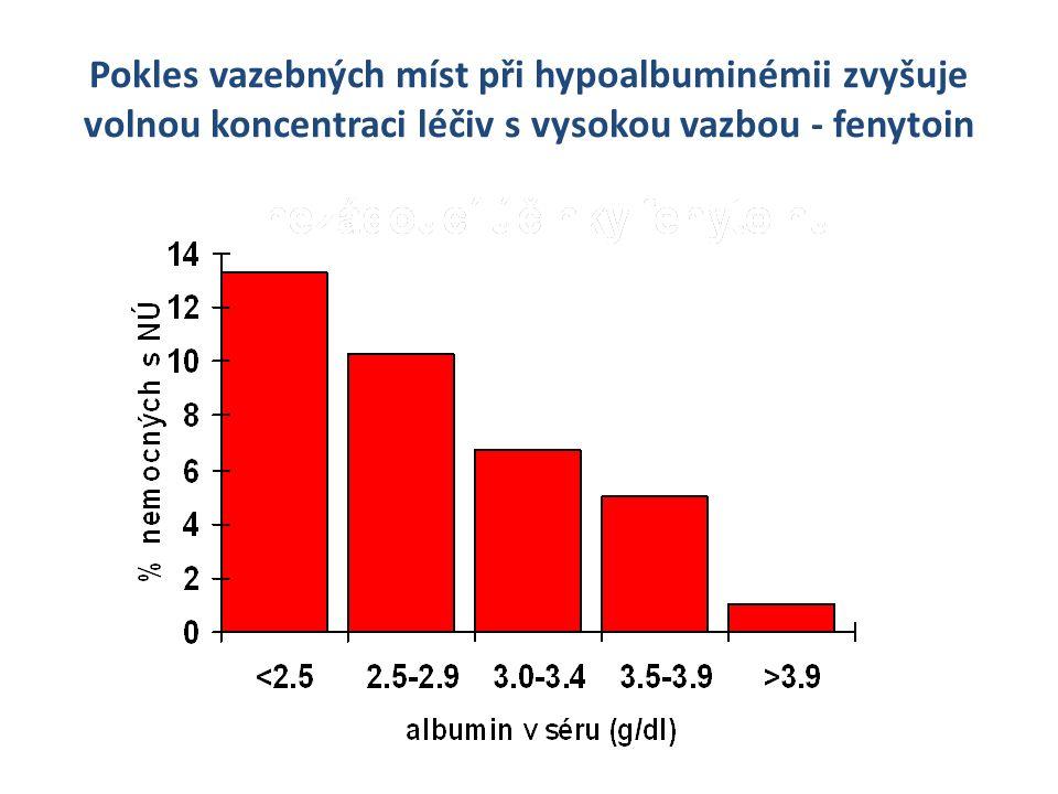 Pokles vazebných míst při hypoalbuminémii zvyšuje volnou koncentraci léčiv s vysokou vazbou - fenytoin