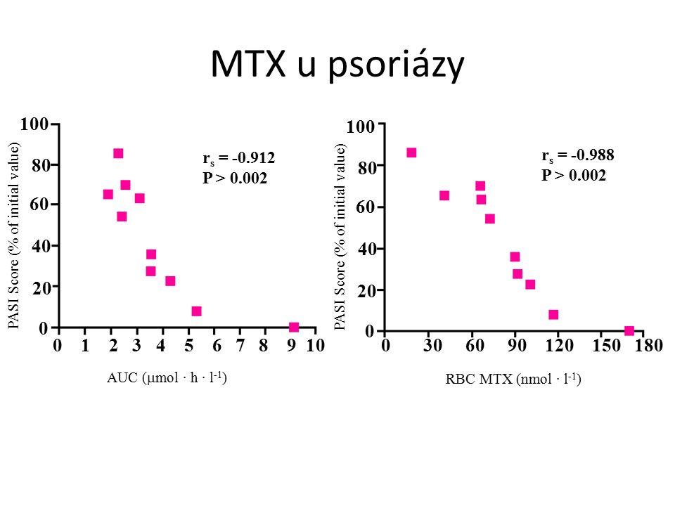 0 1 2 3 4 5 6 7 8 9 10 0 30 60 90 120 150 180 0 20 40 60 80 100 0 20 40 60 80 100 PASI Score (% of initial value) AUC (  mol · h · l -1 ) RBC MTX (nmol · l -1 ) r s = -0.912 P > 0.002 r s = -0.988 P > 0.002 MTX u psoriázy