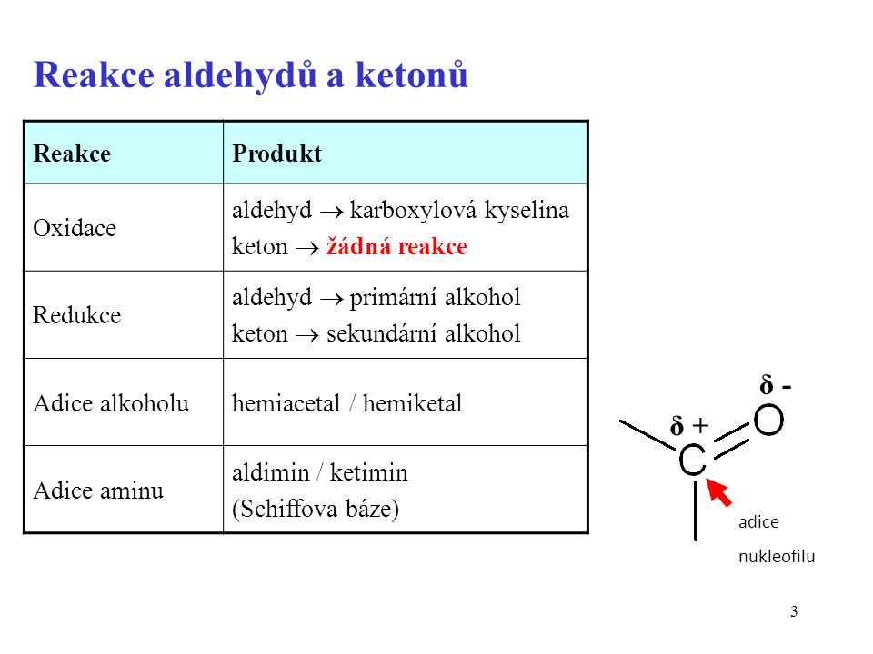 54 Dehydrogenace -SH substrátů probíhá s dvěma molekulami (mírná oxidace)* thiol dialkyldisulfid disulfidové můstky v bílkovinách *Silnější oxidace je oxygenace na sulfonové kys.