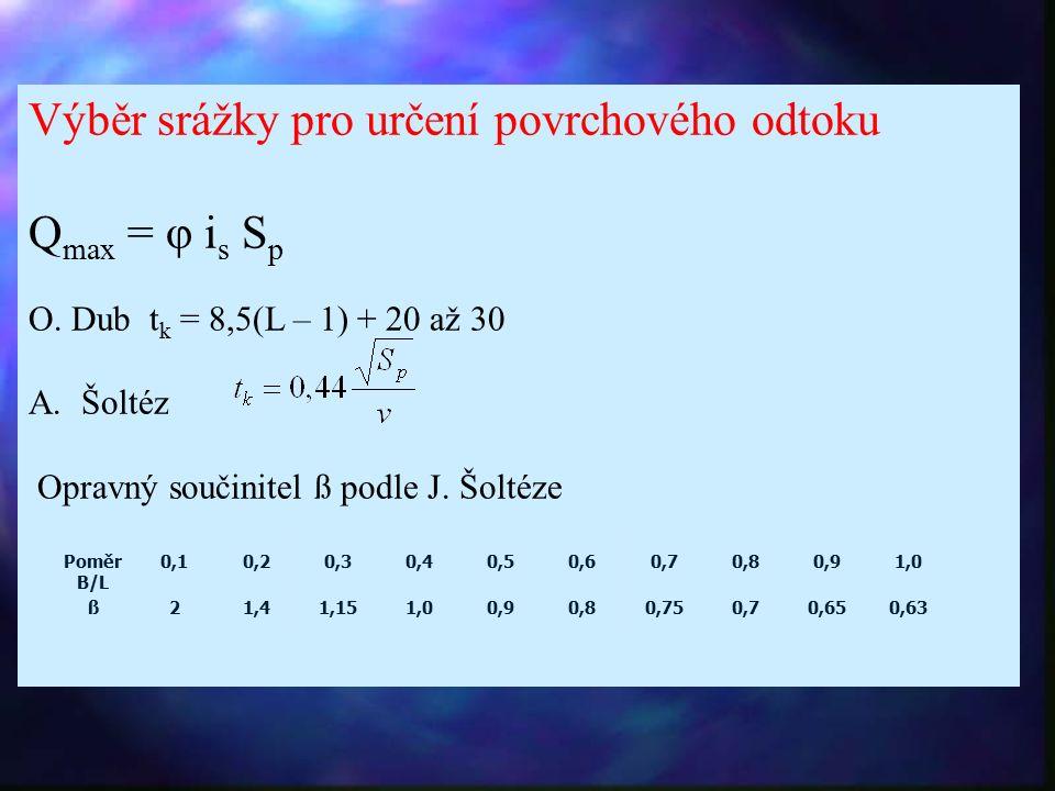 Výběr srážky pro určení povrchového odtoku Q max = φ i s S p O.