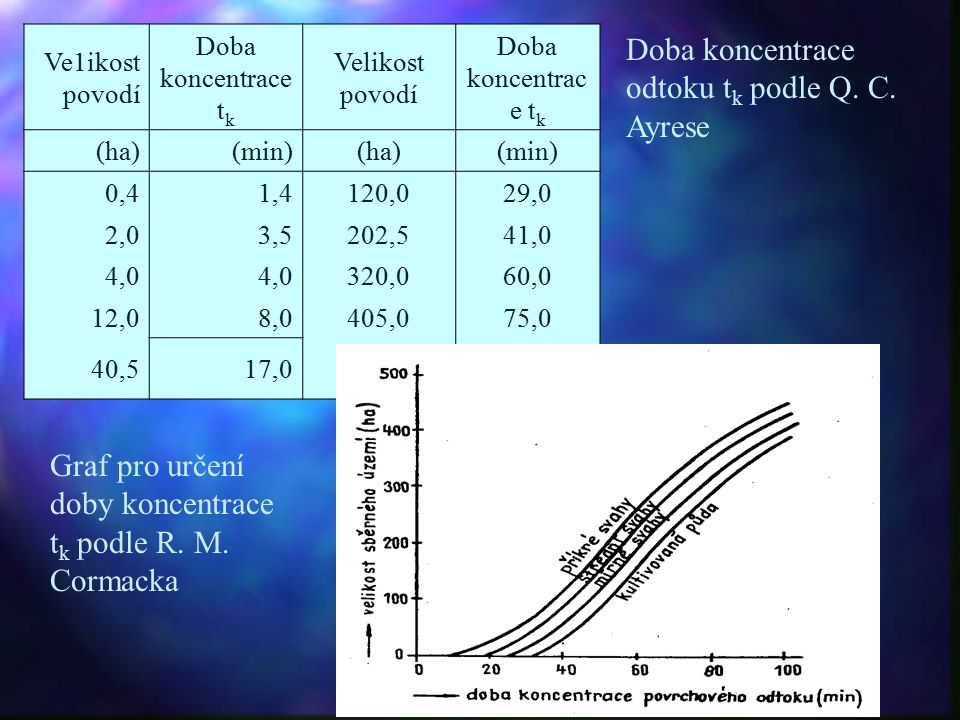 Ve1ikost povodí Doba koncentrace t k Velikost povodí Doba koncentrac e t k (ha)(min)(ha)(min) 0,41,4120,029,0 2,03,5202,541,0 4,0 320,060,0 12,08,0405,075,0 40,517,0 Doba koncentrace odtoku t k podle Q.