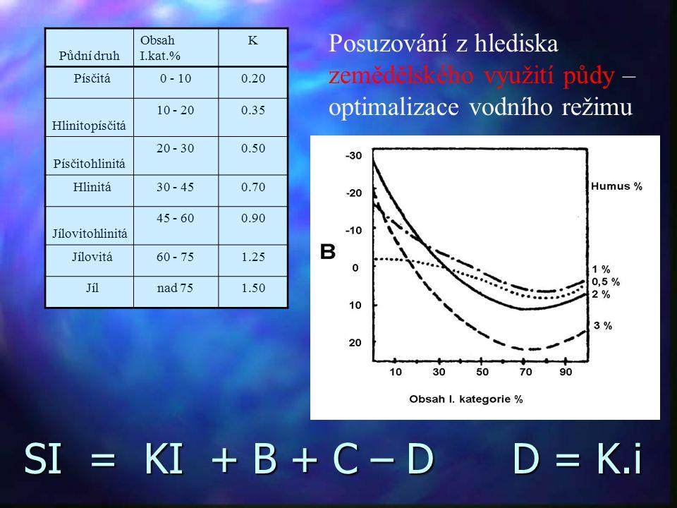 Půdní druh Obsah I.kat.% K Písčitá0 - 100.20 Hlinitopísčitá 10 - 200.35 Písčitohlinitá 20 - 300.50 Hlinitá30 - 450.70 Jílovitohlinitá 45 - 600.90 Jílovitá60 - 751.25 Jílnad 751.50 SI = KI + B + C – D D = K.i Posuzování z hlediska zemědělského využití půdy – optimalizace vodního režimu
