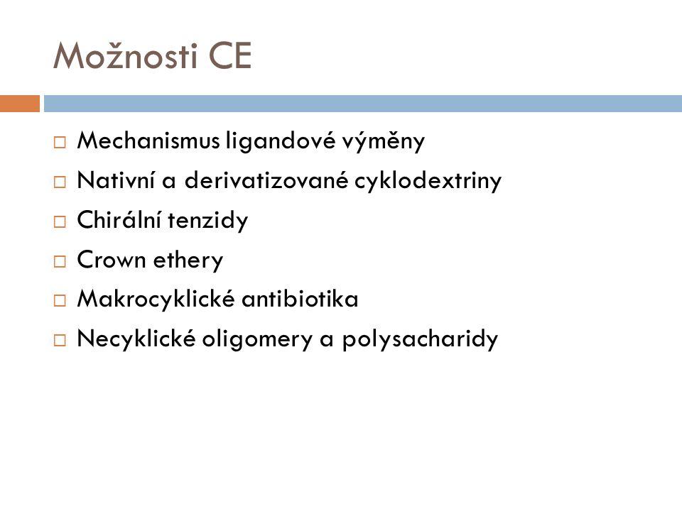 Možnosti CE  Mechanismus ligandové výměny  Nativní a derivatizované cyklodextriny  Chirální tenzidy  Crown ethery  Makrocyklické antibiotika  Necyklické oligomery a polysacharidy