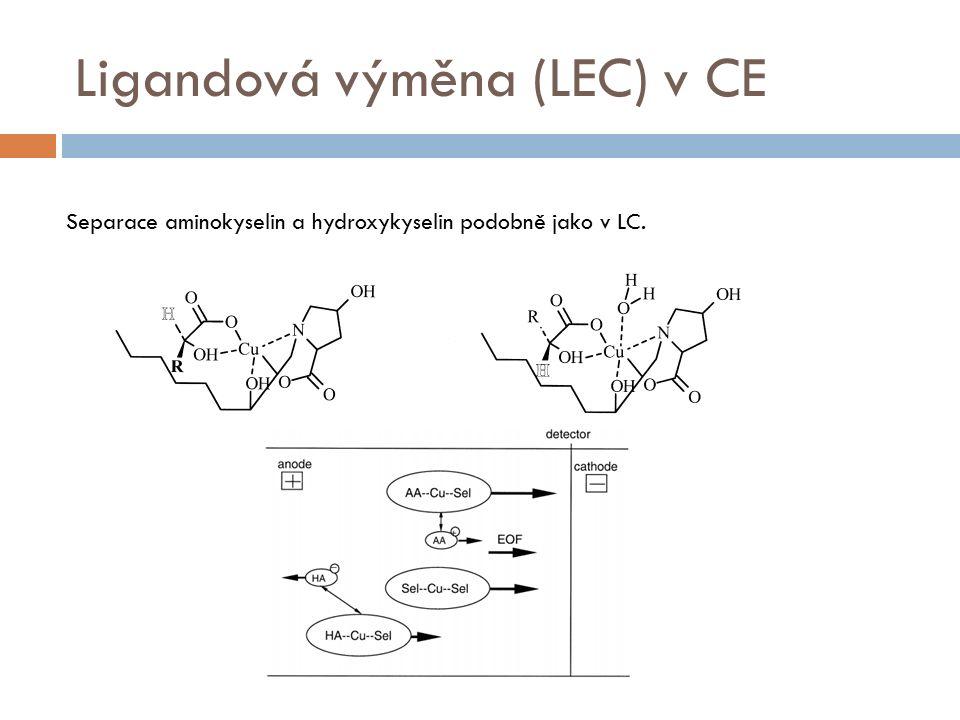 Ligandová výměna (LEC) v CE Separace aminokyselin a hydroxykyselin podobně jako v LC.