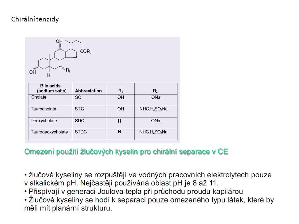 Chirální tenzidy