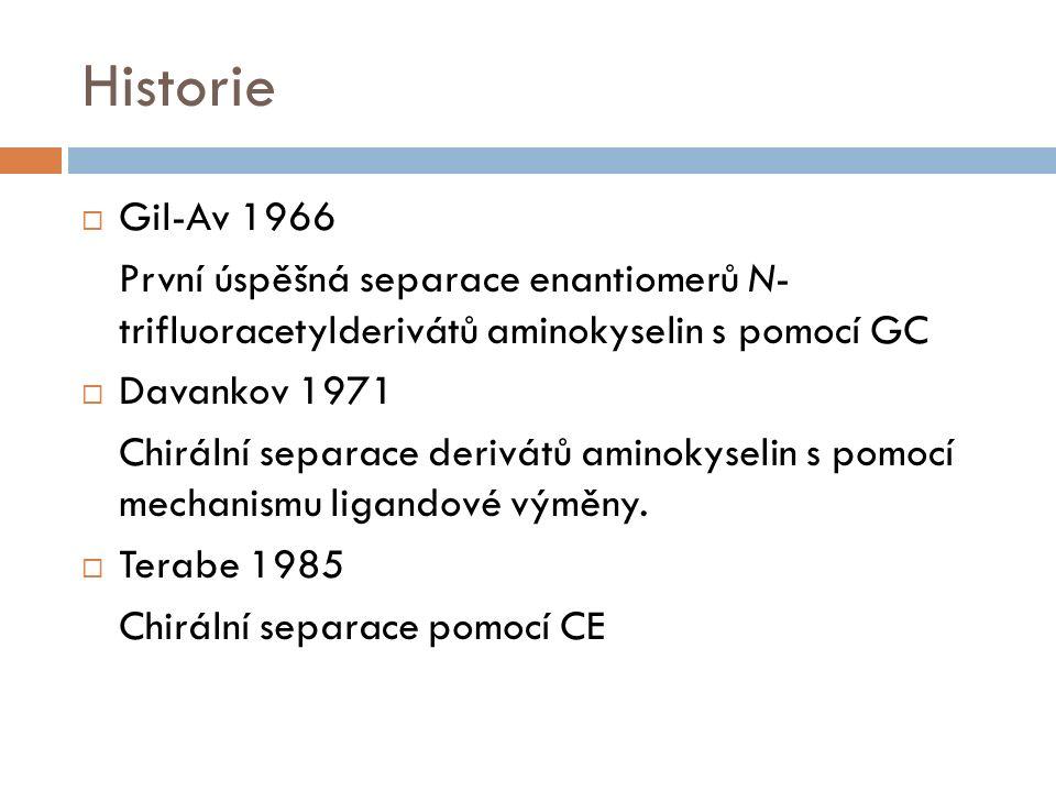 Historie  Gil-Av 1966 První úspěšná separace enantiomerů N- trifluoracetylderivátů aminokyselin s pomocí GC  Davankov 1971 Chirální separace derivátů aminokyselin s pomocí mechanismu ligandové výměny.