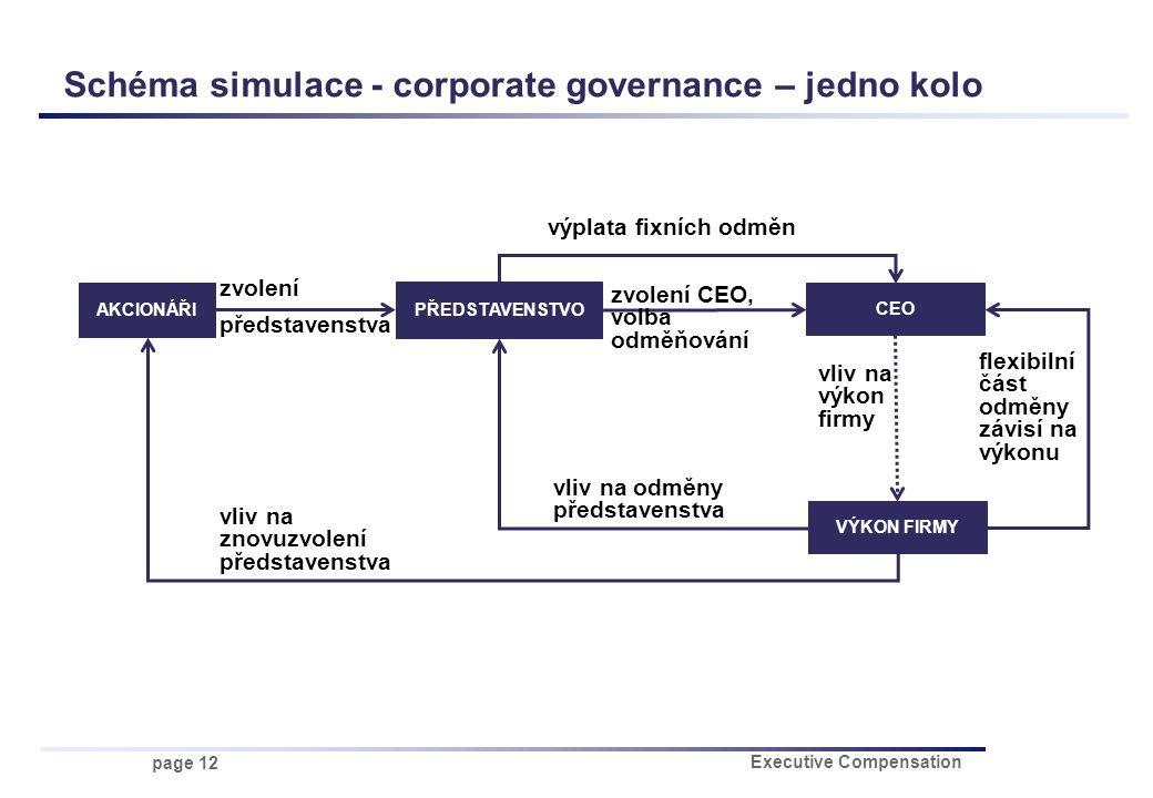 page 12 Executive Compensation Schéma simulace - corporate governance – jedno kolo AKCIONÁŘI PŘEDSTAVENSTVO CEO VÝKON FIRMY zvolení CEO, volba odměňov