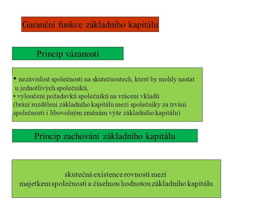 Rozhodování o změně výše základního kapitálu Rozhodovací orgán Přijímání rozhodnutí sro as sro as Výlučná působnost valné hromady (§ 190 ZOK) Valná hromada: rozhodování o změně výše základního kapitálu rozhodování o pověření představenstva (správní rady) ke zvýšení základního kapitálu (§ 421 ZOK) Představenstvo (správní rada): rozhodování na základě pověření a za podmínek stanovených zákonem (§ 511 a n.