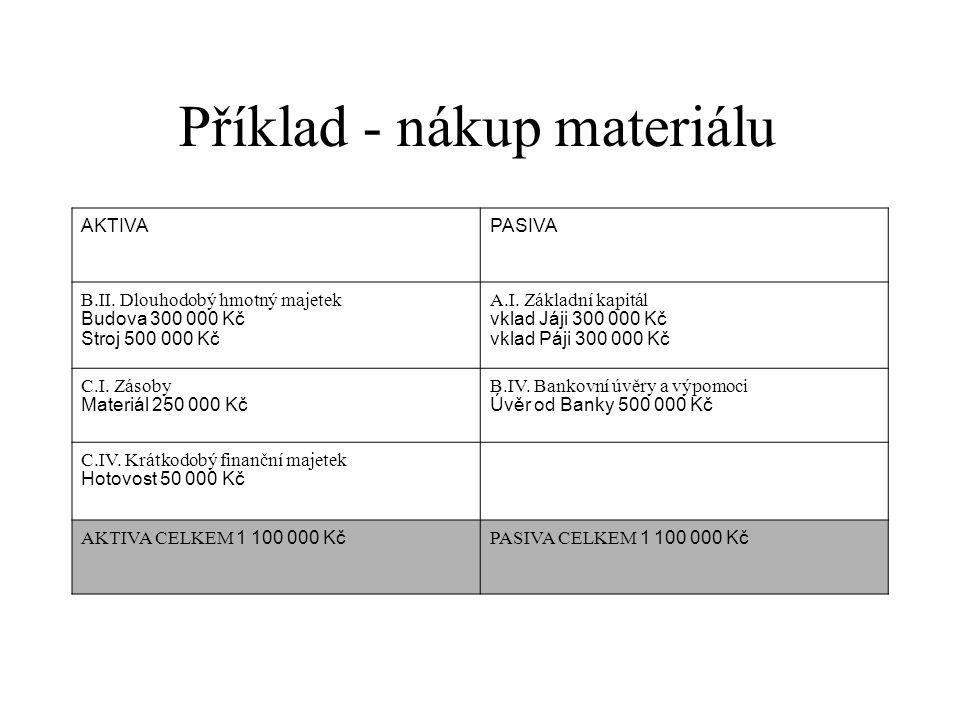 Příklad - nákup materiálu AKTIVAPASIVA B.II.