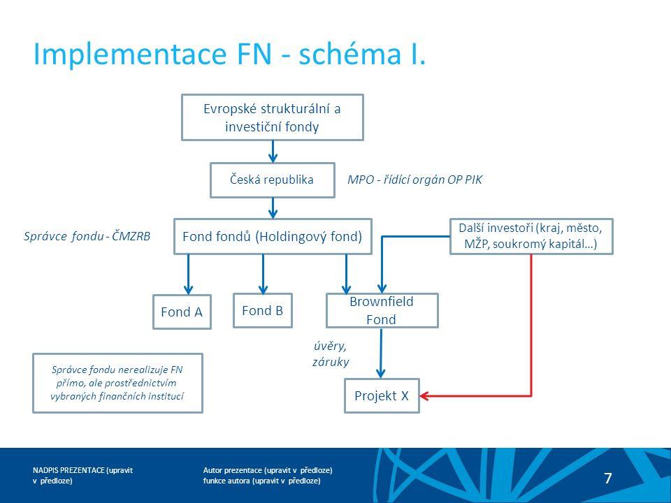 Autor prezentace (upravit v předloze) funkce autora (upravit v předloze) NADPIS PREZENTACE (upravit v předloze) 7 Implementace FN - schéma I.