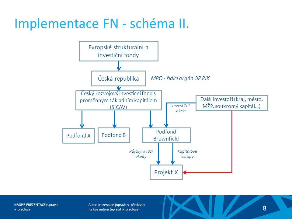 Autor prezentace (upravit v předloze) funkce autora (upravit v předloze) NADPIS PREZENTACE (upravit v předloze) 8 Implementace FN - schéma II. Evropsk