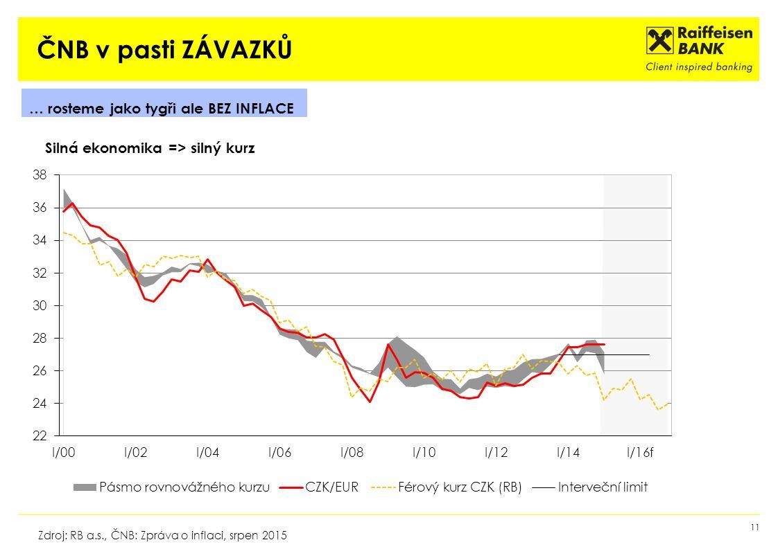 ČNB v pasti ZÁVAZKŮ 11 Zdroj: RB a.s., ČNB: Zpráva o inflaci, srpen 2015 … rosteme jako tygři ale BEZ INFLACE