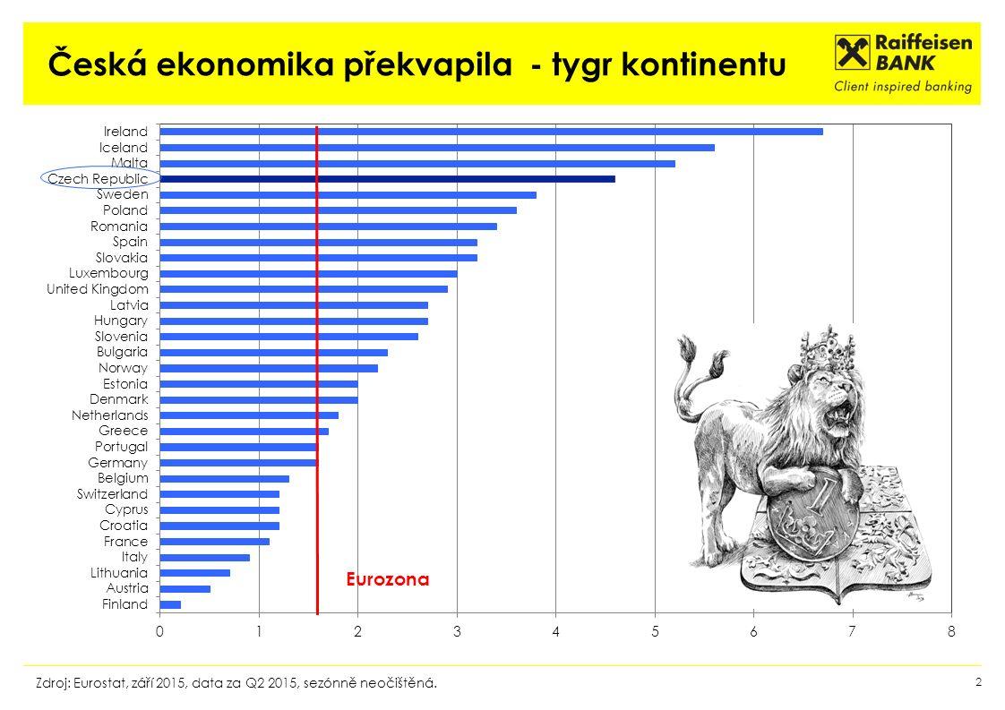 Česká ekonomika překvapila - tygr kontinentu 2 Zdroj: Eurostat, září 2015, data za Q2 2015, sezónně neočištěná.