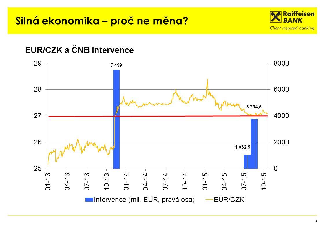 Zn.: jak neztratit tvář ani se nezhroutit pod tíhou rezerv (A)Závazek do 2.poloviny 2016 zachován + drobné skryté intervence do 1 miliardy eur měsíčně exit volný / řízený (B)Závazek do 2.poloviny 2016 zachován + masivní skryté intervence Přes 3 miliardy eur měsíčně Devizové rezervy přes 50 % HDP ?záporné úrokové sazby.