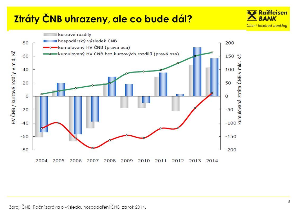 Ztráty ČNB uhrazeny, ale co bude dál? 8 Zdroj: ČNB, Roční zpráva o výsledku hospodaření ČNB za rok 2014.