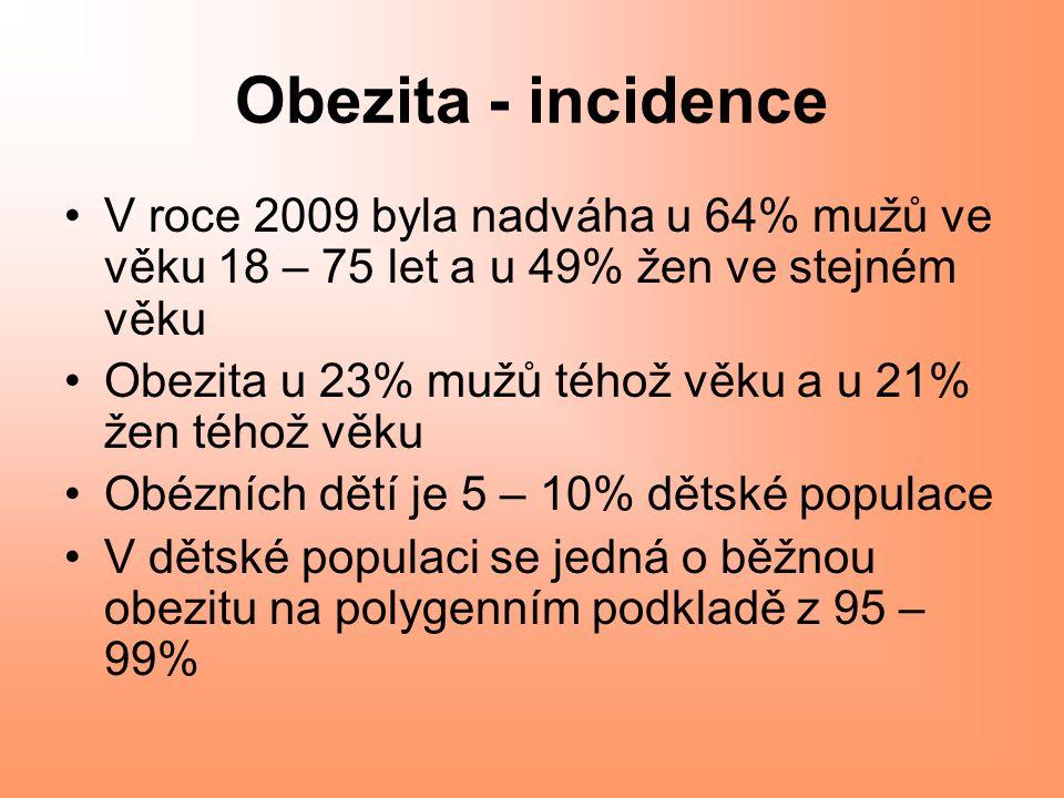 Obezita - incidence V roce 2009 byla nadváha u 64% mužů ve věku 18 – 75 let a u 49% žen ve stejném věku Obezita u 23% mužů téhož věku a u 21% žen téhož věku Obézních dětí je 5 – 10% dětské populace V dětské populaci se jedná o běžnou obezitu na polygenním podkladě z 95 – 99%