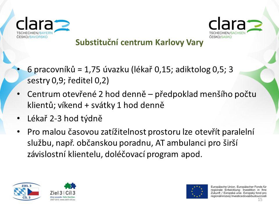 Substituční centrum Karlovy Vary 6 pracovníků = 1,75 úvazku (lékař 0,15; adiktolog 0,5; 3 sestry 0,9; ředitel 0,2) Centrum otevřené 2 hod denně – předpoklad menšího počtu klientů; víkend + svátky 1 hod denně Lékař 2-3 hod týdně Pro malou časovou zatížitelnost prostoru lze otevřít paralelní službu, např.