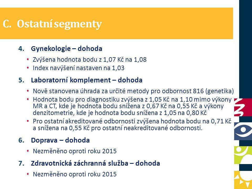 C.Ostatní segmenty 4.Gynekologie – dohoda Zvýšena hodnota bodu z 1,07 Kč na 1,08 Index navýšení nastaven na 1,03 5.Laboratorní komplement – dohoda Nově stanovena úhrada za určité metody pro odbornost 816 (genetika) Hodnota bodu pro diagnostiku zvýšena z 1,05 Kč na 1,10 mimo výkony MR a CT, kde je hodnota bodu snížena z 0,67 Kč na 0,55 Kč a výkony denzitometrie, kde je hodnota bodu snížena z 1,05 na 0,80 Kč Pro ostatní akreditované odbornosti zvýšena hodnota bodu na 0,71 Kč a snížena na 0,55 Kč pro ostatní neakreditované odbornosti.