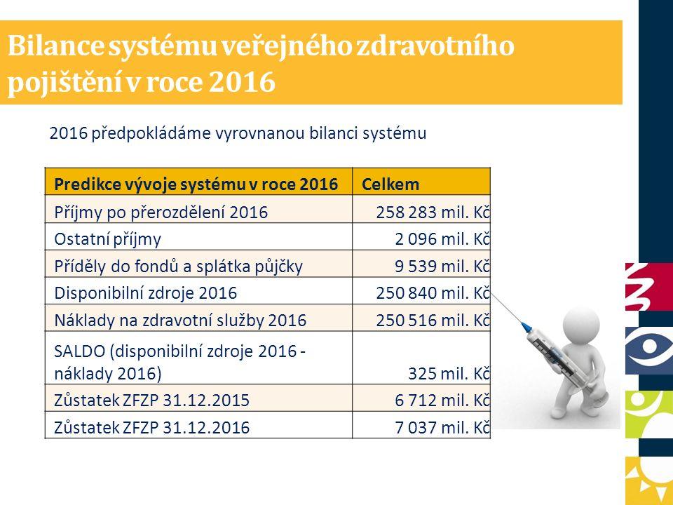 Bilance systému veřejného zdravotního pojištění v roce 2016 2016 předpokládáme vyrovnanou bilanci systému Predikce vývoje systému v roce 2016Celkem Příjmy po přerozdělení 2016258 283 mil.