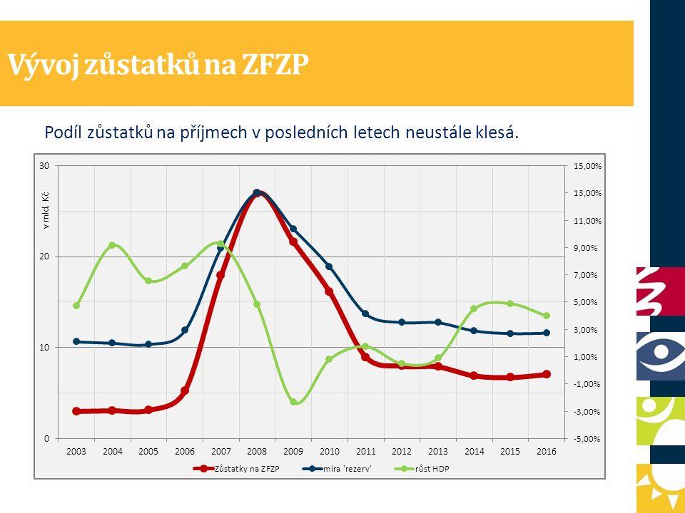 Vývoj zůstatků na ZFZP Podíl zůstatků na příjmech v posledních letech neustále klesá.