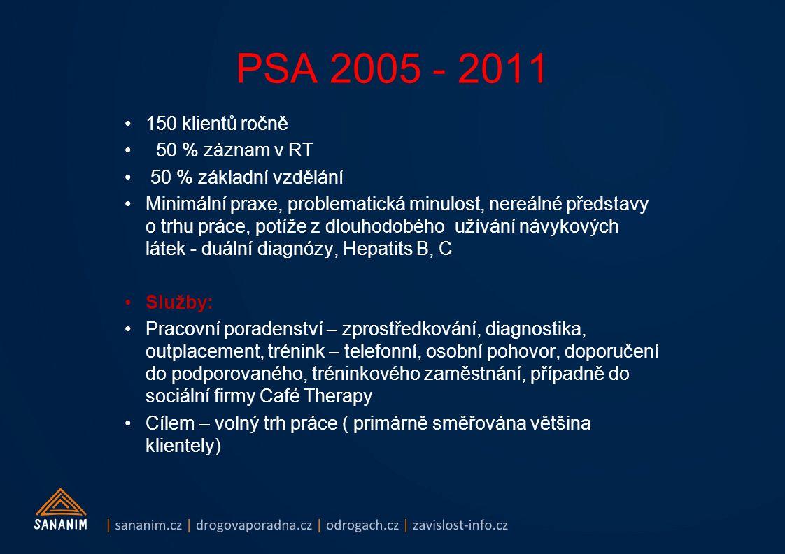 PSA 2005 - 2011 150 klientů ročně 50 % záznam v RT 50 % základní vzdělání Minimální praxe, problematická minulost, nereálné představy o trhu práce, potíže z dlouhodobého užívání návykových látek - duální diagnózy, Hepatits B, C Služby: Pracovní poradenství – zprostředkování, diagnostika, outplacement, trénink – telefonní, osobní pohovor, doporučení do podporovaného, tréninkového zaměstnání, případně do sociální firmy Café Therapy Cílem – volný trh práce ( primárně směřována většina klientely)