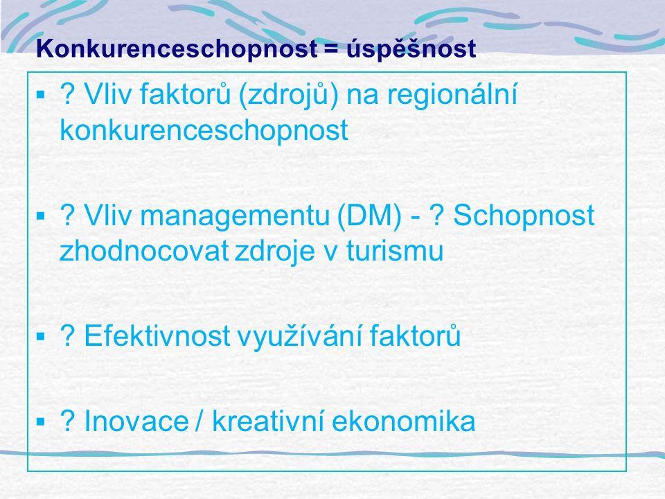 Konkurenceschopnost = úspěšnost  . Vliv faktorů (zdrojů) na regionální konkurenceschopnost  .