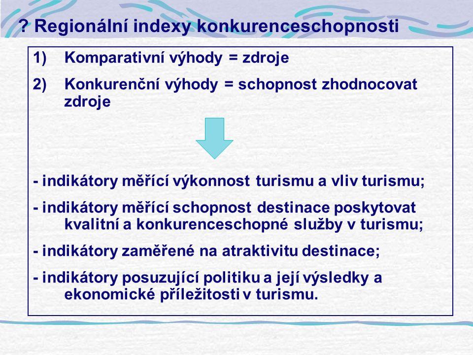 Regionální indexy konkurenceschopnosti 1)Komparativní výhody = zdroje 2)Konkurenční výhody = schopnost zhodnocovat zdroje - indikátory měřící výkonnost turismu a vliv turismu; - indikátory měřící schopnost destinace poskytovat kvalitní a konkurenceschopné služby v turismu; - indikátory zaměřené na atraktivitu destinace; - indikátory posuzující politiku a její výsledky a ekonomické příležitosti v turismu.