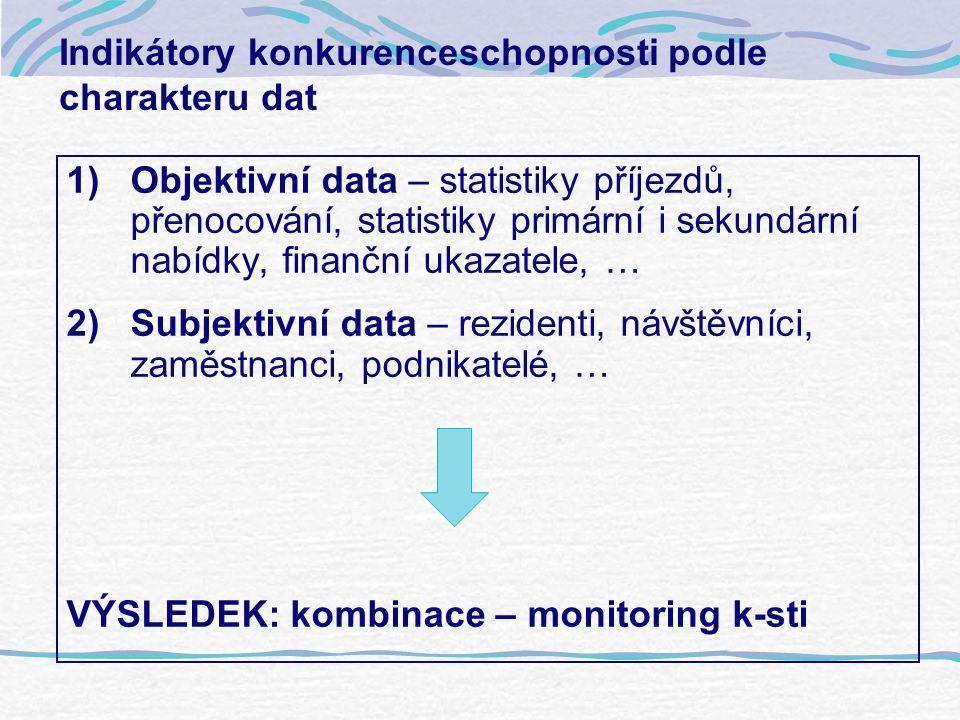 Indikátory konkurenceschopnosti podle charakteru dat 1)Objektivní data – statistiky příjezdů, přenocování, statistiky primární i sekundární nabídky, finanční ukazatele, … 2)Subjektivní data – rezidenti, návštěvníci, zaměstnanci, podnikatelé, … VÝSLEDEK: kombinace – monitoring k-sti