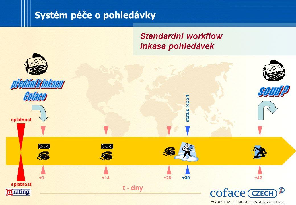 YOUR TRADE RISKS, UNDER CONTROL. t - dny splatnost +0 +28 +42+14 +30 status report Standardní workflow inkasa pohledávek Systém péče o pohledávky