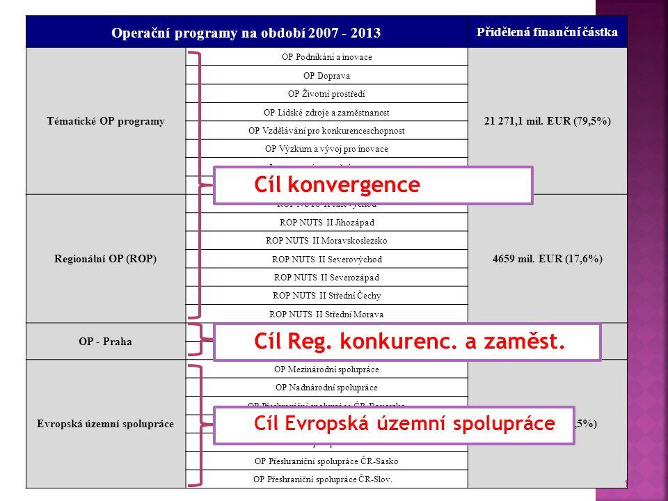 Operační programy na období 2007 - 2013 Přidělená finanční částka Tématické OP programy OP Podnikání a inovace 21 271,1 mil.