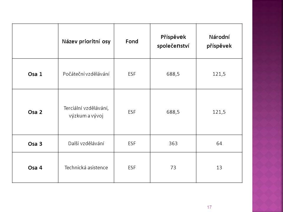 17 Název prioritní osyFond Příspěv e k společe n ství Národní příspěvek Osa 1 Počáteční vzděláváníESF688,5121,5 Osa 2 Terciální vzdělávání, výzkum a vývoj ESF688,5121,5 Osa 3 Další vzděláváníESF36364 Osa 4 Technická asistenceESF7313