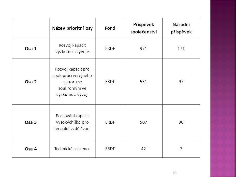 19 Název prioritní osyFond Příspěvek společenství Národní příspěvek Osa 1 Rozvoj kapacit výzkumu a vývoje ERDF971171 Osa 2 Rozvoj kapacit pro spolupráci veřejného sektoru se soukromým ve výzkumu a vývoji ERDF55197 Osa 3 Posilování kapacit vysokých škol pro terciální vzdělávání ERDF50790 Osa 4 Technická asistenceERDF427