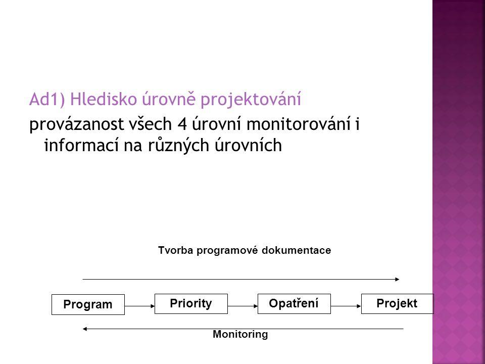 Ad1) Hledisko úrovně projektování provázanost všech 4 úrovní monitorování i informací na různých úrovních Program PriorityProjektOpatření Tvorba programové dokumentace Monitoring