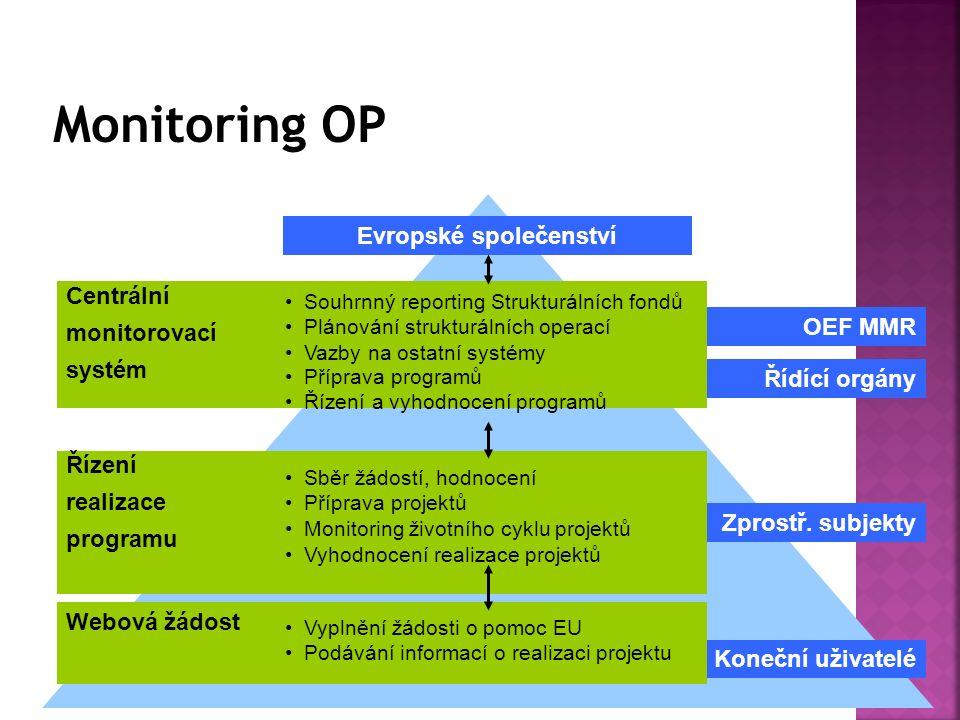 Evropské společenství Řídící orgány OEF MMR Zprostř.