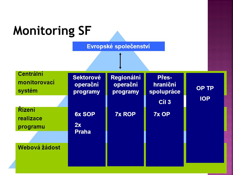 Webová žádost Centrální monitorovací systém Řízení realizace programu Evropské společenství Sektorové operační programy Regionální operační programy Přes- hraniční spolupráce Cíl 3 6x SOP 2x Praha 7x ROP 7x OP OP TP IOP