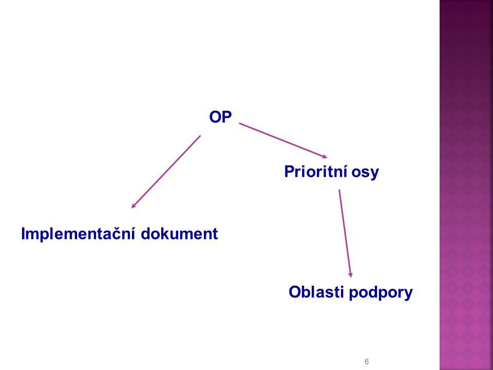6 Prioritní osy Oblasti podpory Implementační dokument OP