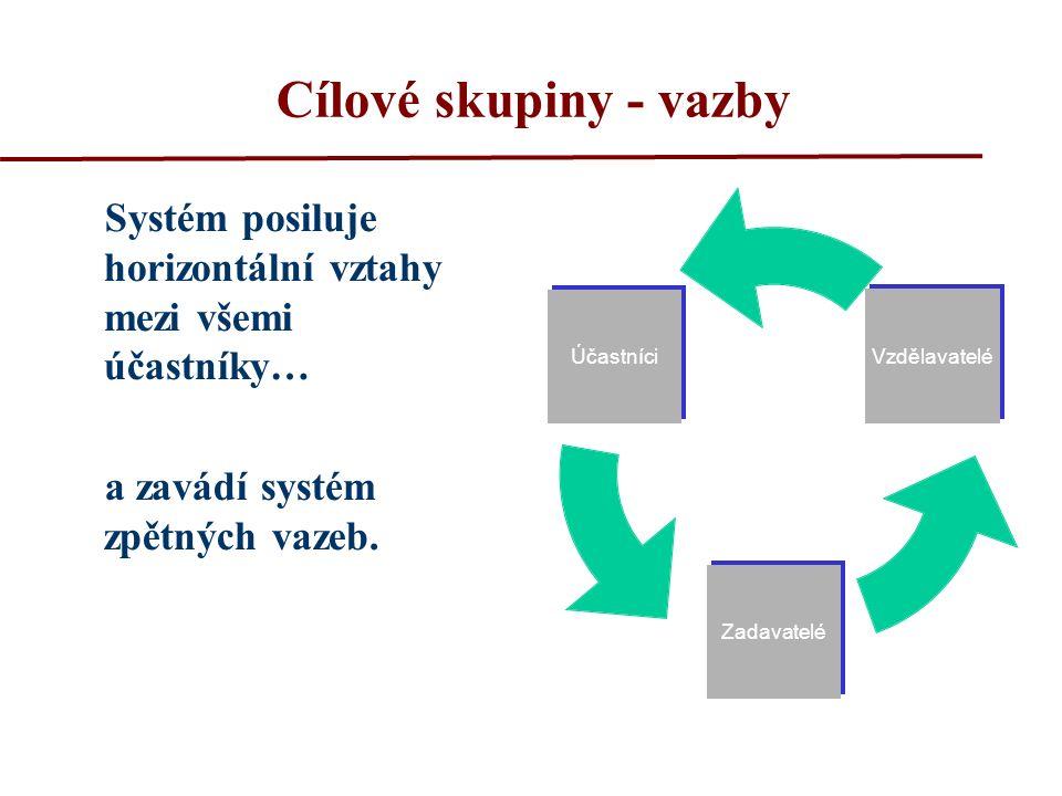Cílové skupiny - vazby Systém posiluje horizontální vztahy mezi všemi účastníky… a zavádí systém zpětných vazeb. Účastníci Zadavatelé Vzdělavatelé
