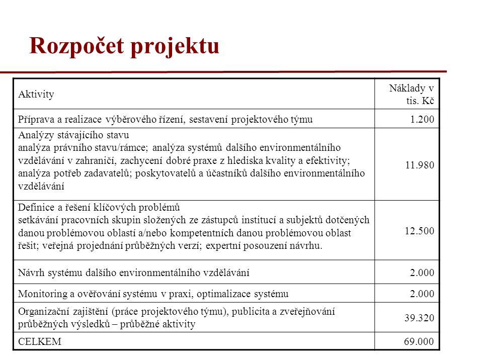 Rozpočet projektu Aktivity Náklady v tis. Kč Příprava a realizace výběrového řízení, sestavení projektového týmu1.200 Analýzy stávajícího stavu analýz