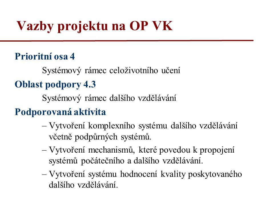 Vazby projektu na OP VK Prioritní osa 4 Systémový rámec celoživotního učení Oblast podpory 4.3 Systémový rámec dalšího vzdělávání Podporovaná aktivita –Vytvoření komplexního systému dalšího vzdělávání včetně podpůrných systémů.