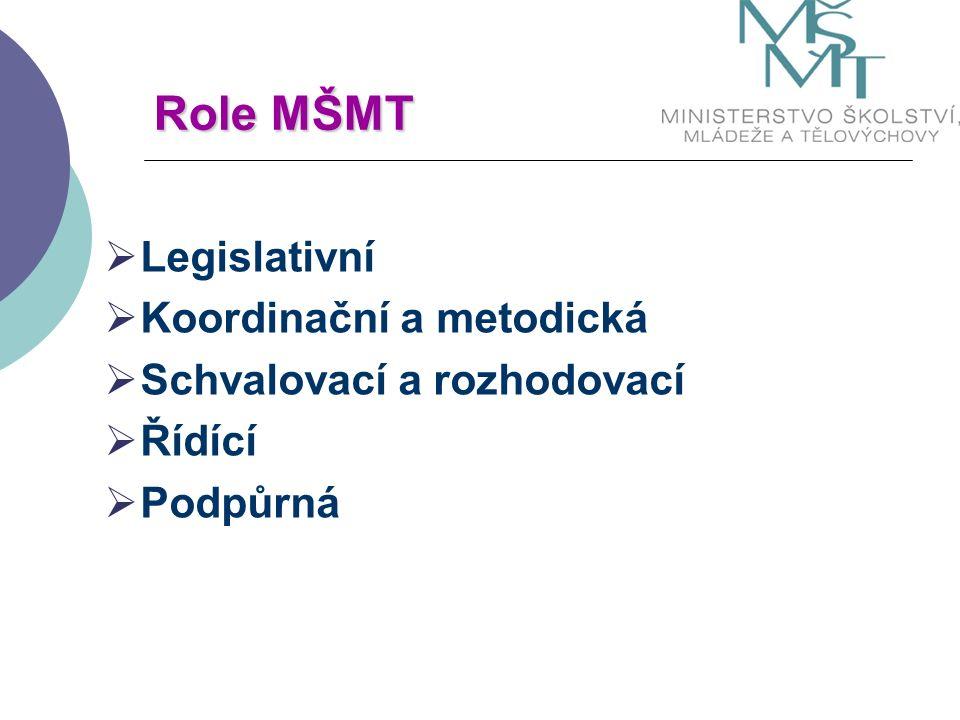Role MŠMT  Legislativní  Koordinační a metodická  Schvalovací a rozhodovací  Řídící  Podpůrná