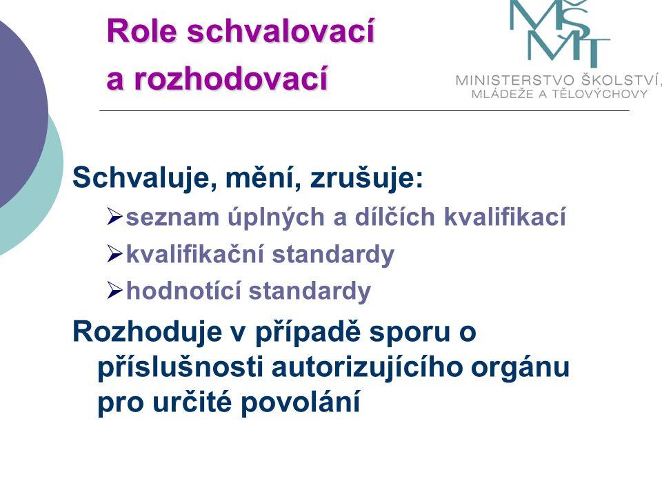 Role schvalovací a rozhodovací Schvaluje, mění, zrušuje:  seznam úplných a dílčích kvalifikací  kvalifikační standardy  hodnotící standardy Rozhoduje v případě sporu o příslušnosti autorizujícího orgánu pro určité povolání