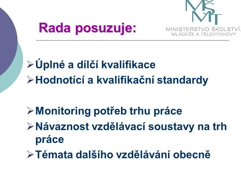Rada posuzuje:  Úplné a dílčí kvalifikace  Hodnotící a kvalifikační standardy  Monitoring potřeb trhu práce  Návaznost vzdělávací soustavy na trh práce  Témata dalšího vzdělávání obecně