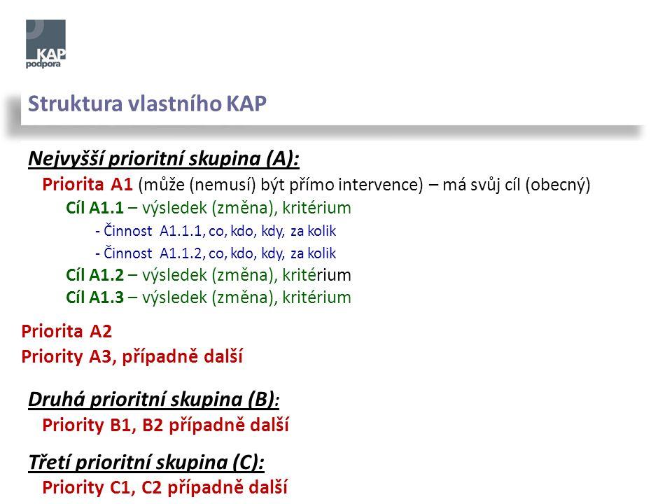 Struktura vlastního KAP Nejvyšší prioritní skupina (A): Priorita A1 (může (nemusí) být přímo intervence) – má svůj cíl (obecný) Cíl A1.1 – výsledek (změna), kritérium - Činnost A1.1.1, co, kdo, kdy, za kolik - Činnost A1.1.2, co, kdo, kdy, za kolik Cíl A1.2 – výsledek (změna), kritérium Cíl A1.3 – výsledek (změna), kritérium Druhá prioritní skupina (B) : Priority B1, B2 případně další Třetí prioritní skupina (C): Priority C1, C2 případně další Priorita A2 Priority A3, případně další