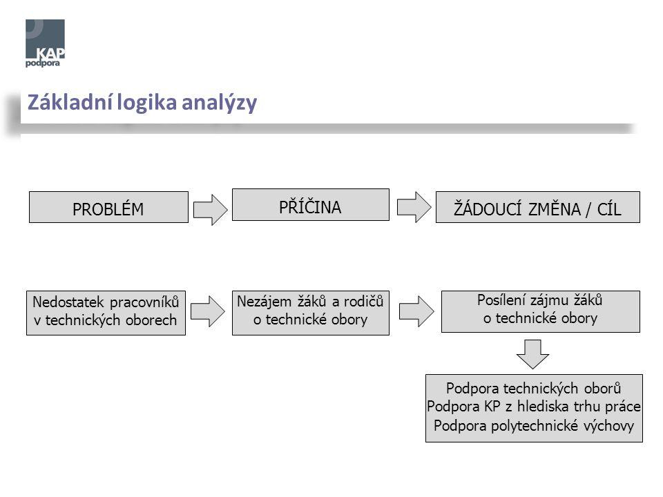 Hlavní zdroje analýzy KLÍČOVÉ KRAJSKÉ DOKUMENTY: Regionální akční plán (RAP) – část pro vzdělávání, zaměstnanost Dlouhodobý záměr rozvoje vzdělávací soustavy Závěry jednání krajského úřadu, zastupitelstva Sektorové dohody Výzkumná a inovační strategie RIS), Integrovaný plán rozvoje území (IPRÚ) Závěry krajských platforem (KR RLZ, RRA, Observatoř TP, Pakt zaměstnanosti aj.)