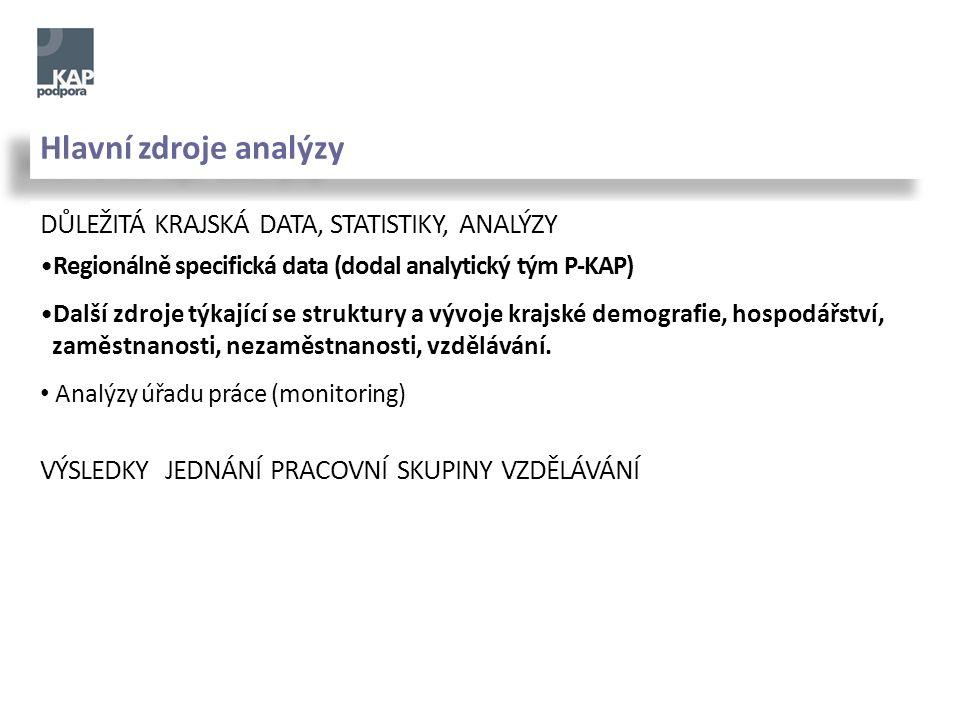 Hlavní zdroje analýzy DŮLEŽITÁ KRAJSKÁ DATA, STATISTIKY, ANALÝZY Regionálně specifická data (dodal analytický tým P-KAP) Další zdroje týkající se struktury a vývoje krajské demografie, hospodářství, zaměstnanosti, nezaměstnanosti, vzdělávání.
