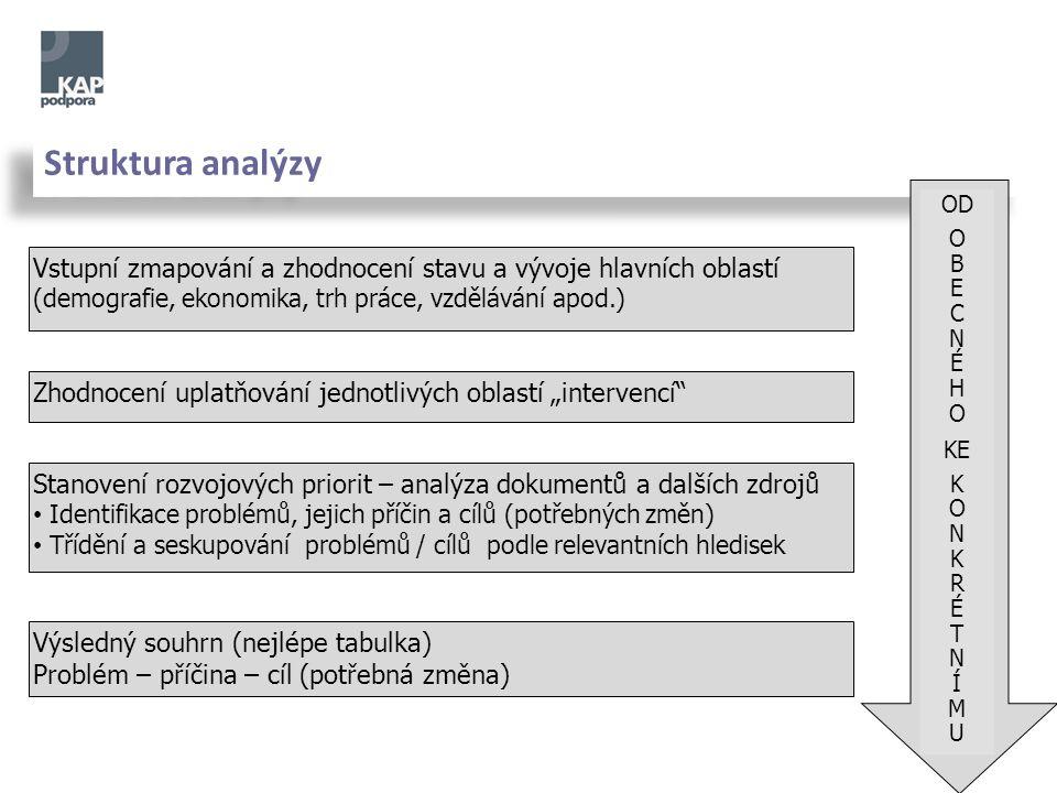 Struktura analýzy Vstupní zmapování a zhodnocení stavu a vývoje hlavních oblastí (demografie, ekonomika, trh práce, vzdělávání apod.) Zhodnocení uplat