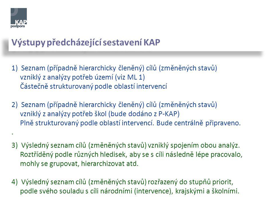 Výstupy předcházející sestavení KAP 1) Seznam (případně hierarchicky členěný) cílů (změněných stavů) vzniklý z analýzy potřeb území (viz ML 1) Částečně strukturovaný podle oblastí intervencí 2) Seznam (případně hierarchicky členěný) cílů (změněných stavů) vzniklý z analýzy potřeb škol (bude dodáno z P-KAP) Plně strukturovaný podle oblastí intervencí.